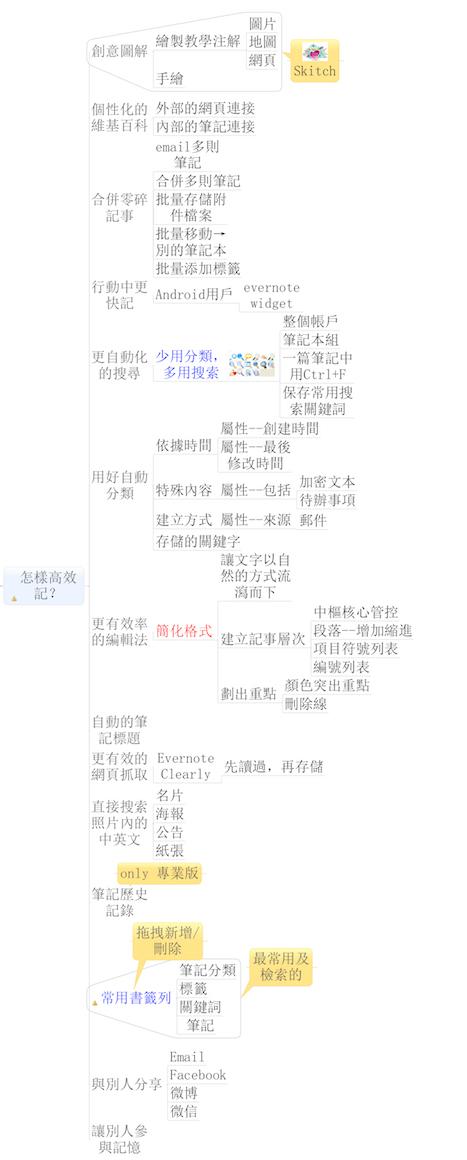 20140425-mindmap-book1-4