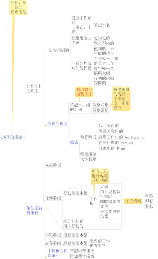 20140425-mindmap-book1-5