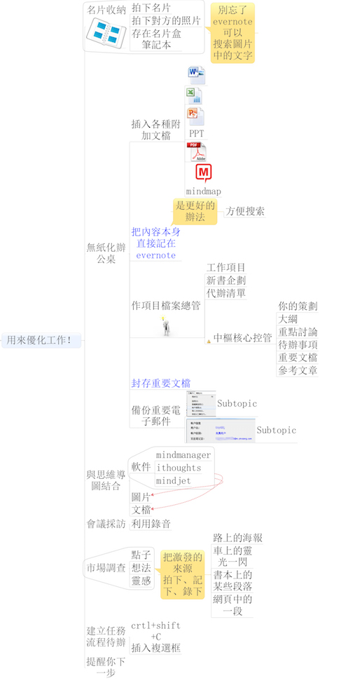 20140425-mindmap-book1-6