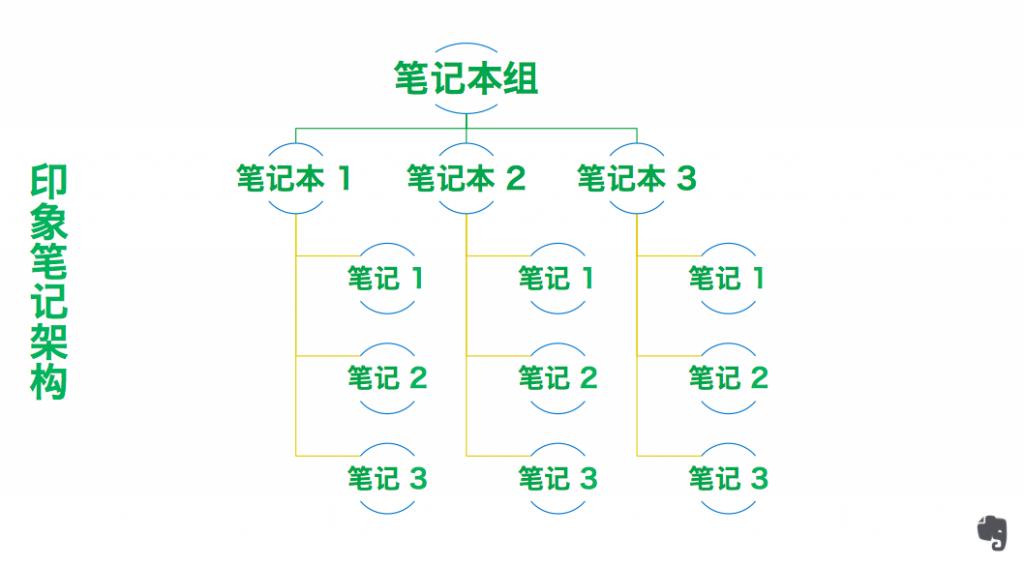 EB structure