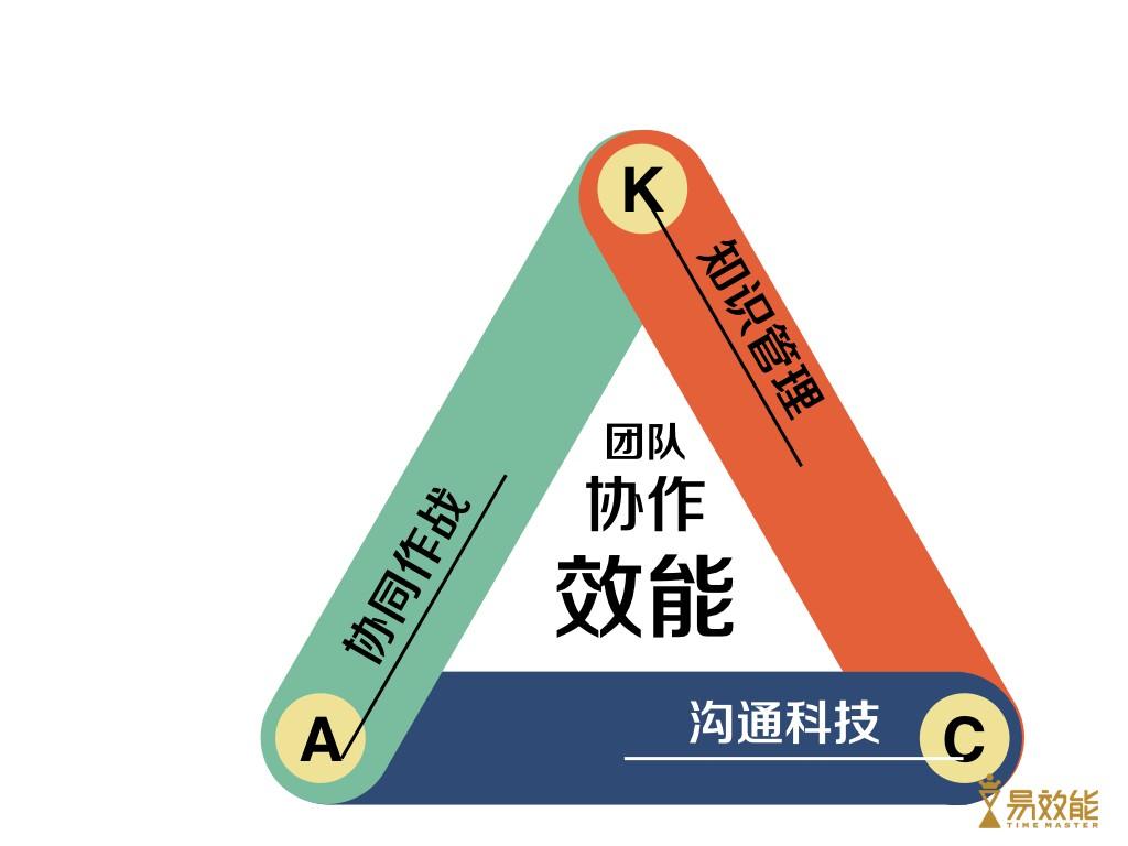 20151120 【印象沙龙】知识管理共享.011