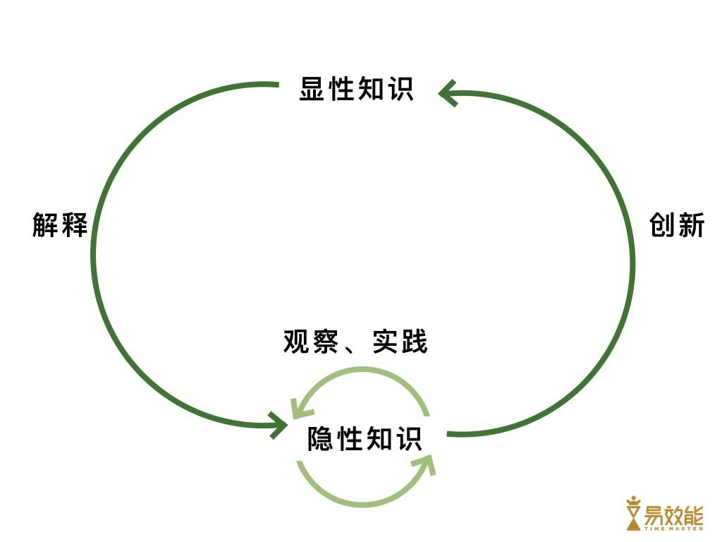 20151120 【印象沙龙】知识管理共享.020