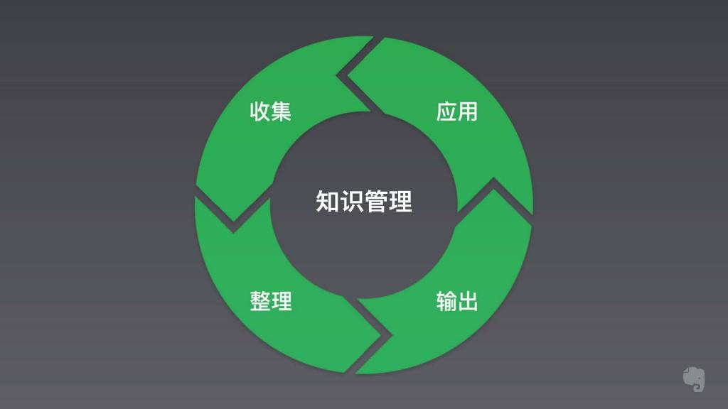 陈加岗 超效率知识管理术_Page_31