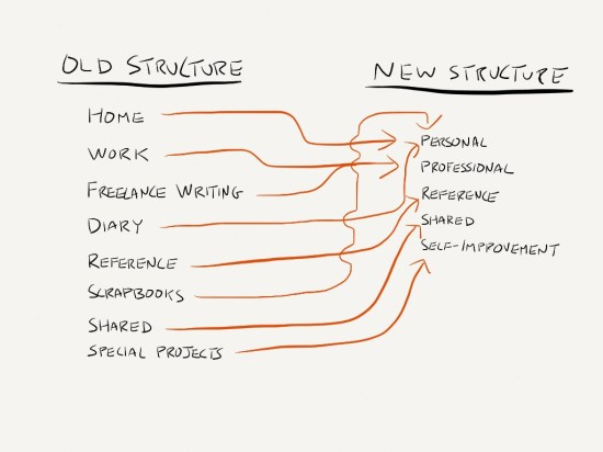 Stack-Structure